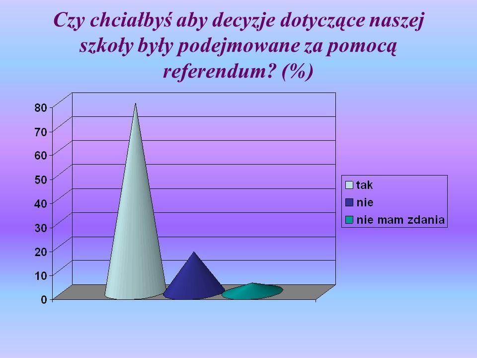 Czy chciałbyś aby decyzje dotyczące naszej szkoły były podejmowane za pomocą referendum (%)