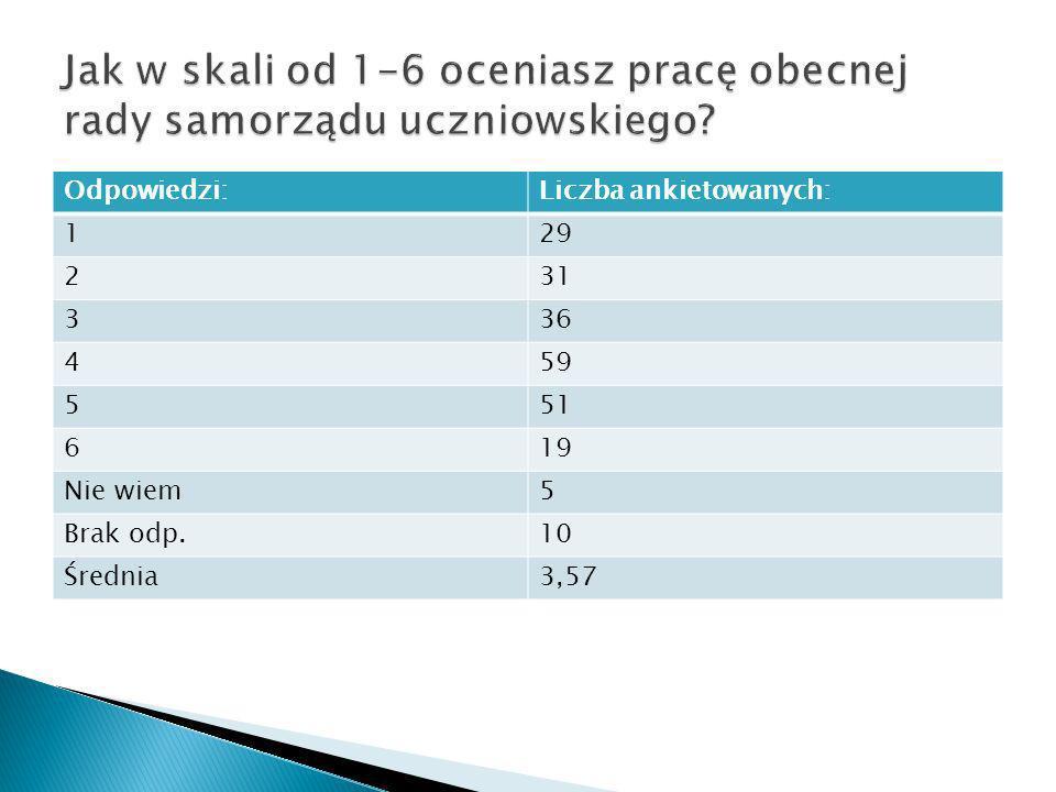 Jak w skali od 1-6 oceniasz pracę obecnej rady samorządu uczniowskiego