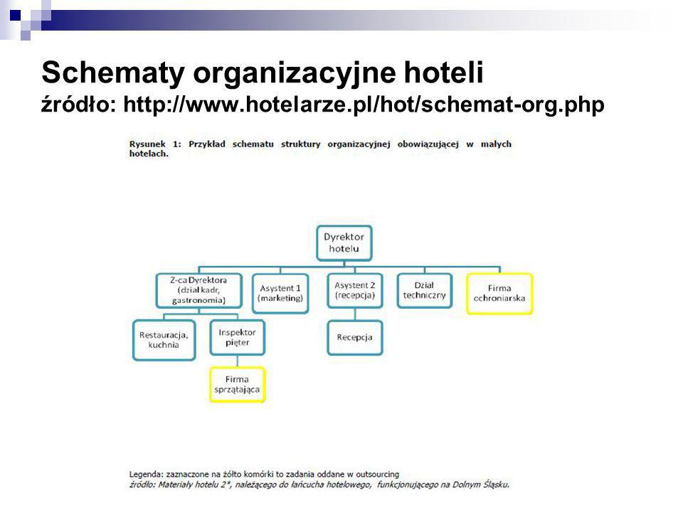 Schematy organizacyjne hoteli źródło: http://www. hotelarze