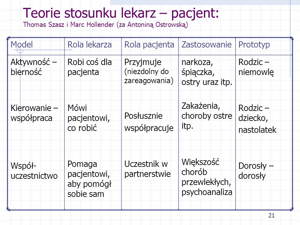 Teorie stosunku lekarz – pacjent: Thomas Szasz i Marc Hollender (za Antoniną Ostrowską)