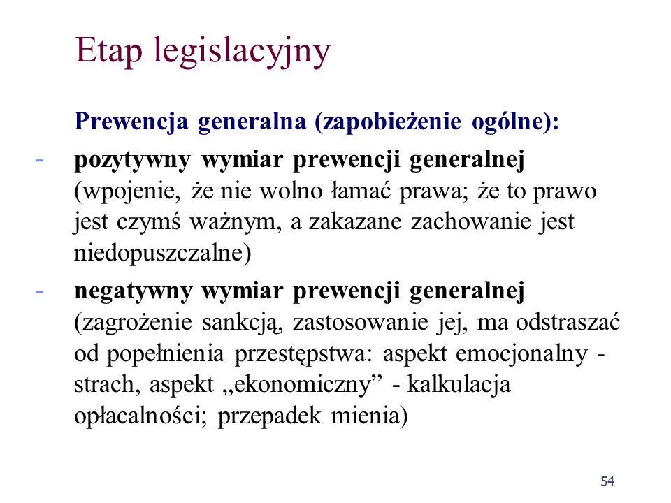 Etap legislacyjny Prewencja generalna (zapobieżenie ogólne):