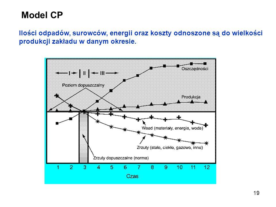 Model CP Ilości odpadów, surowców, energii oraz koszty odnoszone są do wielkości produkcji zakładu w danym okresie.