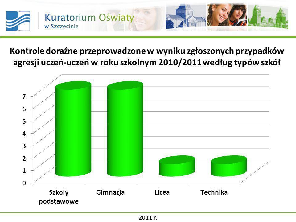 Kontrole doraźne przeprowadzone w wyniku zgłoszonych przypadków agresji uczeń-uczeń w roku szkolnym 2010/2011 według typów szkół