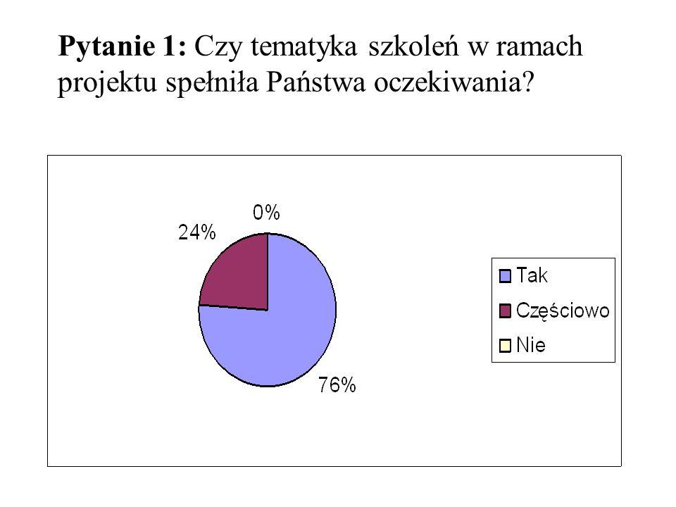 Pytanie 1: Czy tematyka szkoleń w ramach projektu spełniła Państwa oczekiwania