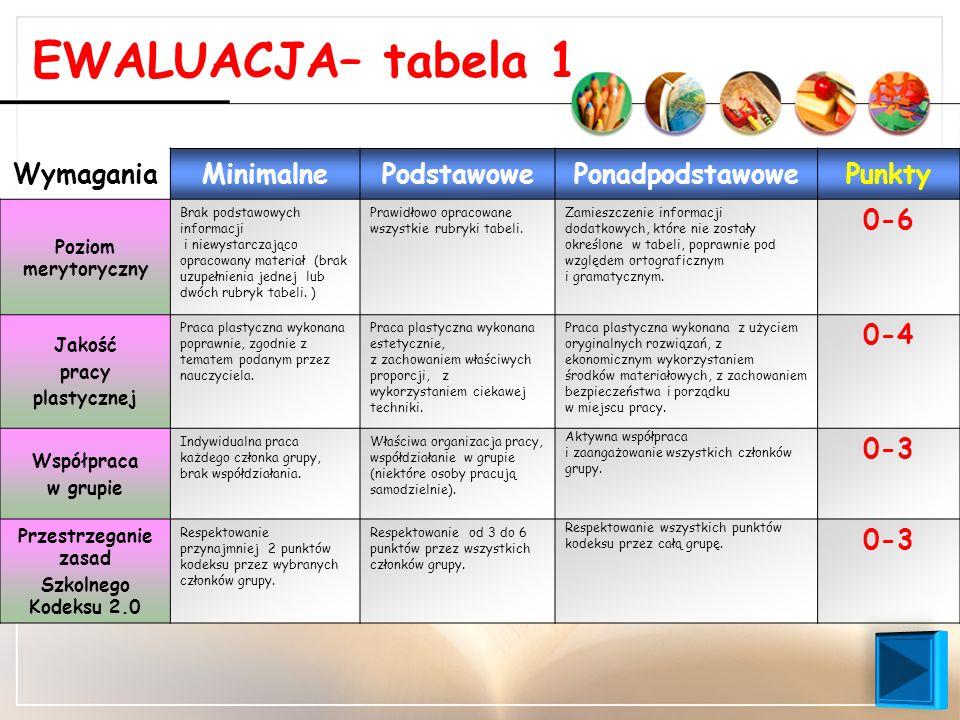 EWALUACJA– tabela 1 Wymagania Minimalne Podstawowe Ponadpodstawowe