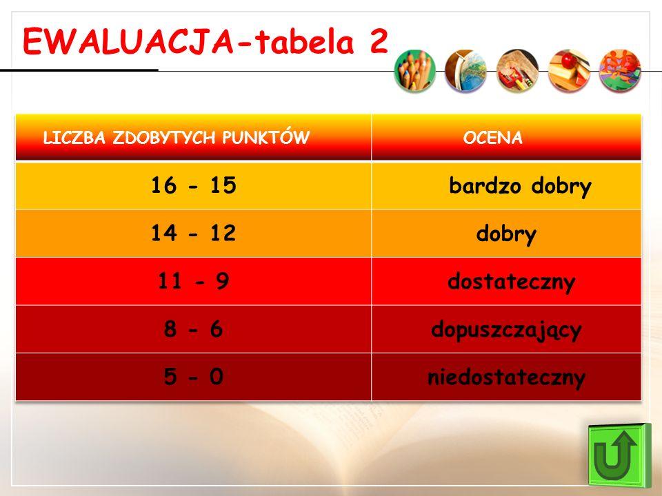 EWALUACJA-tabela 2 16 - 15 bardzo dobry 14 - 12 dobry 11 - 9
