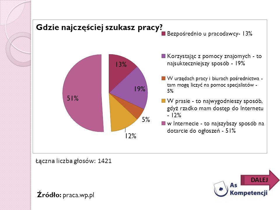 Łączna liczba głosów: 1421 DALEJ Źródło: praca.wp.pl