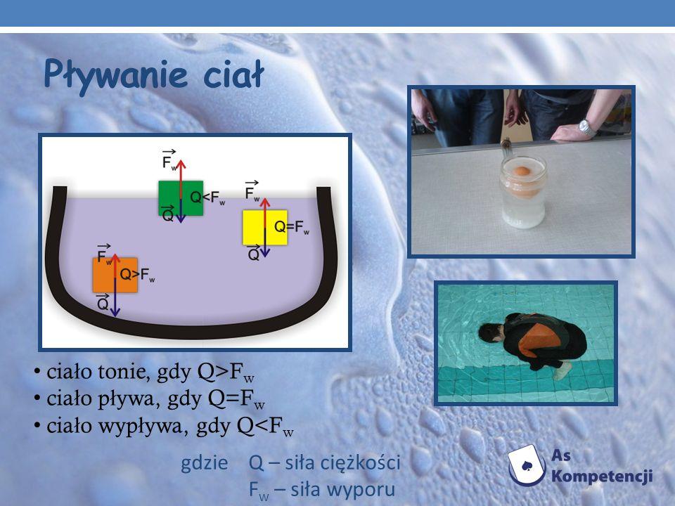 Pływanie ciał ciało tonie, gdy Q>Fw ciało pływa, gdy Q=Fw