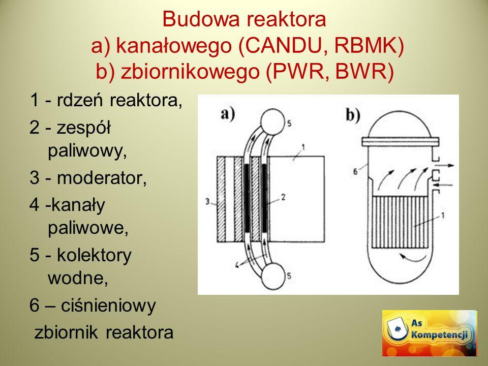 Budowa reaktora a) kanałowego (CANDU, RBMK) b) zbiornikowego (PWR, BWR)