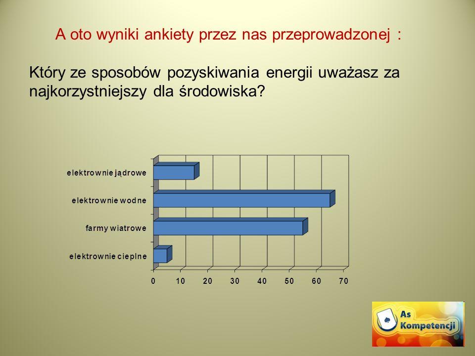 A oto wyniki ankiety przez nas przeprowadzonej : Który ze sposobów pozyskiwania energii uważasz za najkorzystniejszy dla środowiska