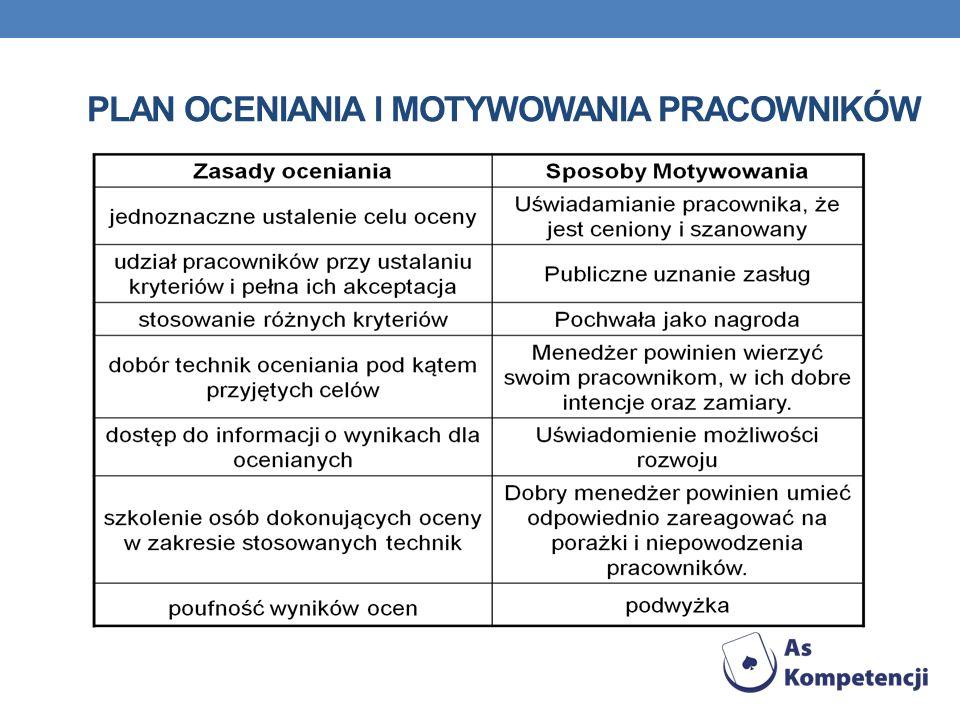 Plan oceniania i motywowania pracowników
