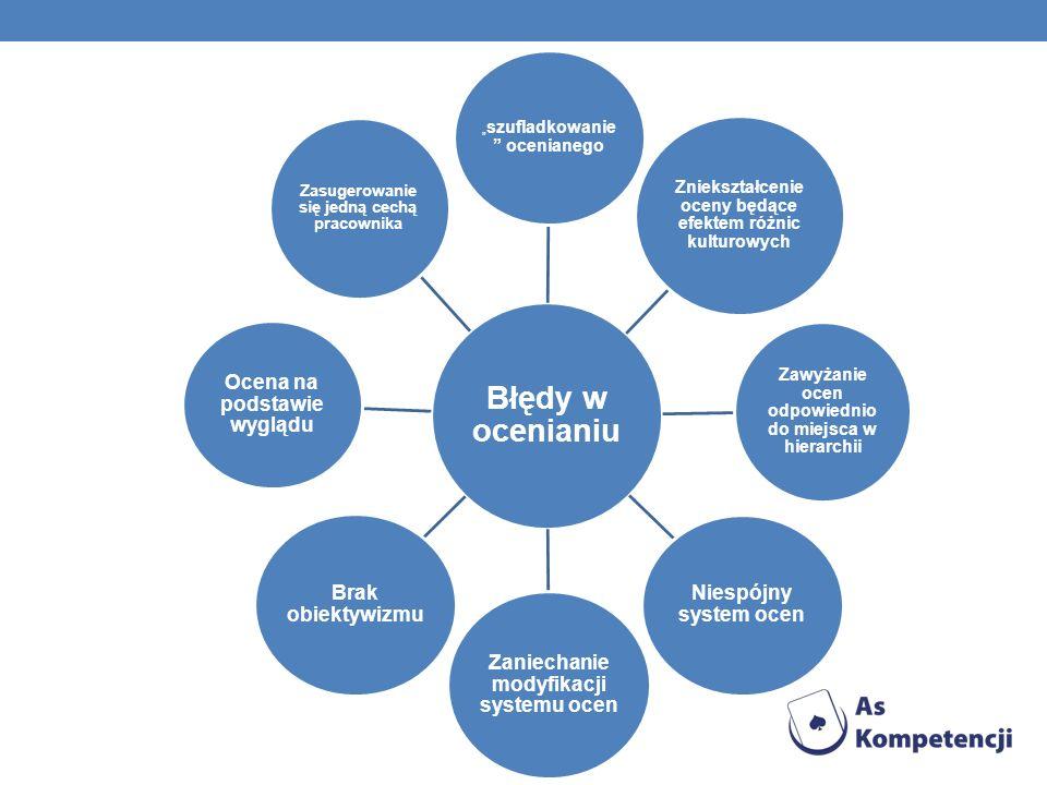 Zaniechanie modyfikacji systemu ocen Brak obiektywizmu