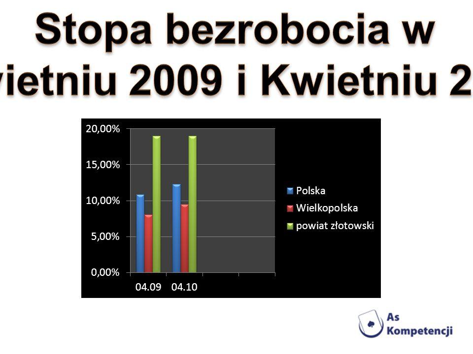 Stopa bezrobocia w Kwietniu 2009 i Kwietniu 2010
