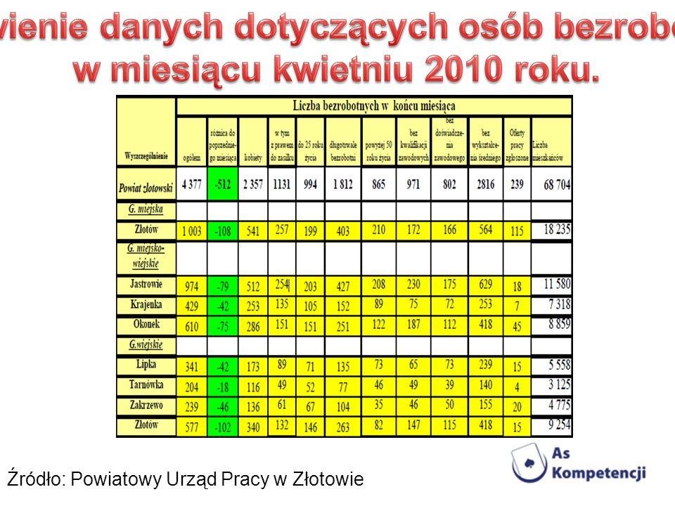 Zestawienie danych dotyczących osób bezrobotnych