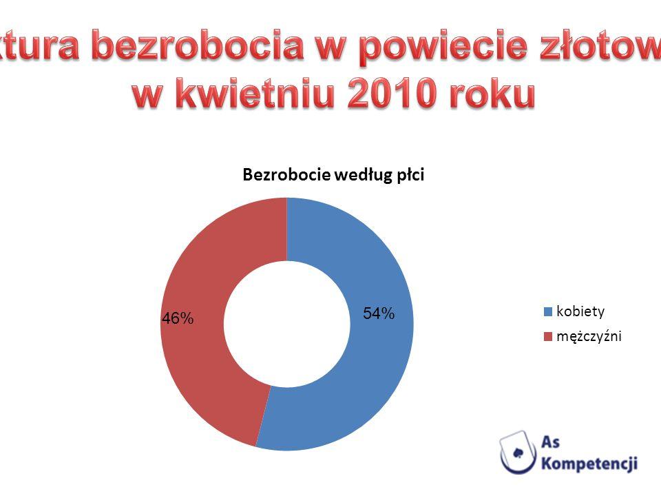 Struktura bezrobocia w powiecie złotowskim
