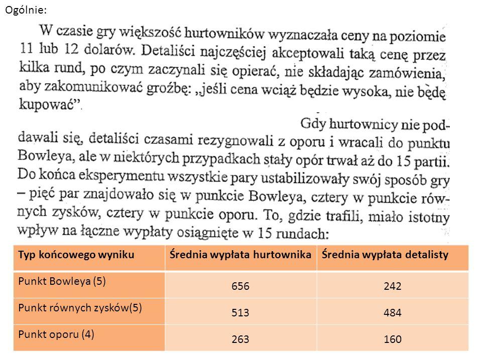 Ogólnie: Typ końcowego wyniku. Średnia wypłata hurtownika. Średnia wypłata detalisty. Punkt Bowleya (5)