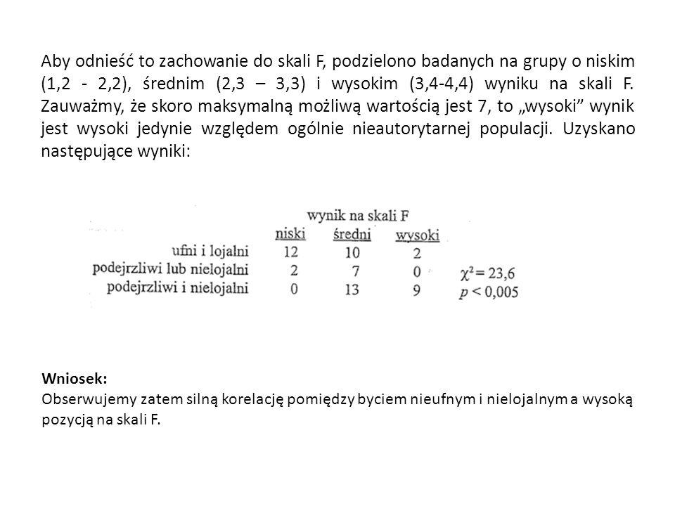 """Aby odnieść to zachowanie do skali F, podzielono badanych na grupy o niskim (1,2 - 2,2), średnim (2,3 – 3,3) i wysokim (3,4-4,4) wyniku na skali F. Zauważmy, że skoro maksymalną możliwą wartością jest 7, to """"wysoki wynik jest wysoki jedynie względem ogólnie nieautorytarnej populacji. Uzyskano następujące wyniki:"""