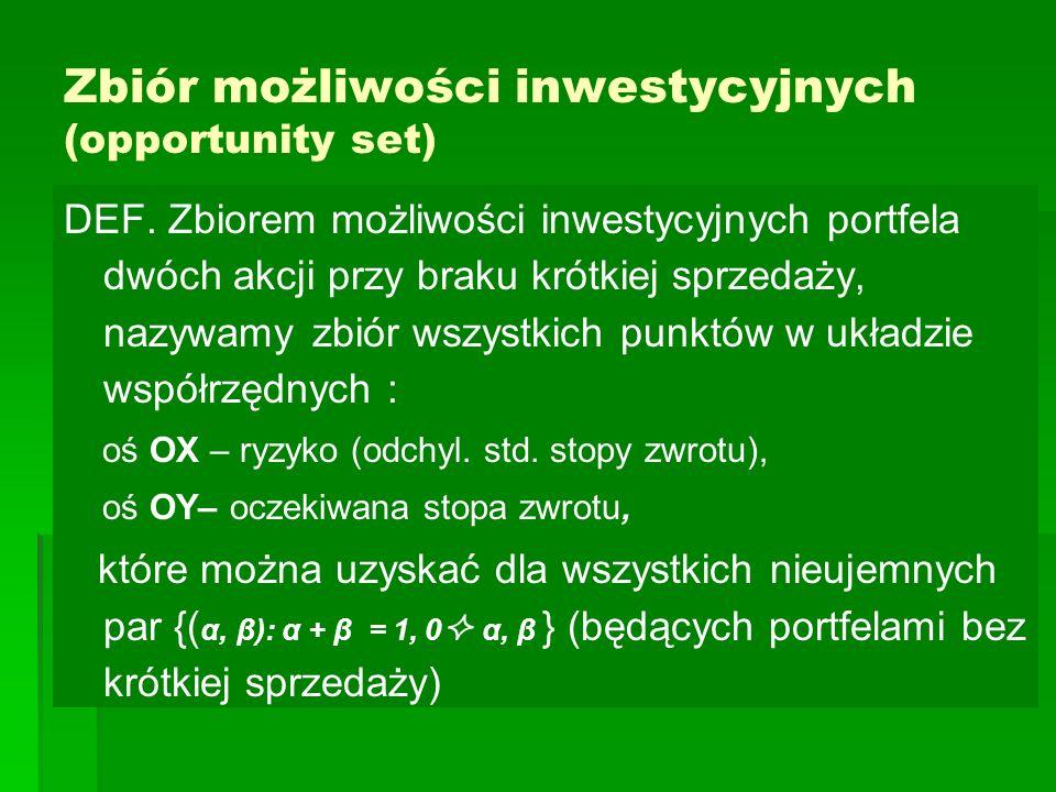 Zbiór możliwości inwestycyjnych (opportunity set)