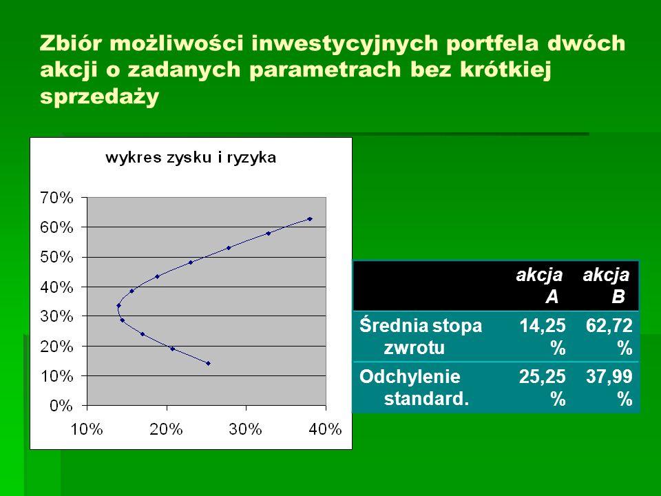 Zbiór możliwości inwestycyjnych portfela dwóch akcji o zadanych parametrach bez krótkiej sprzedaży