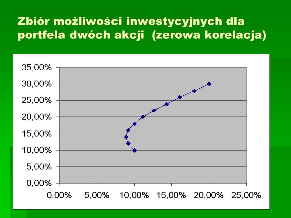 Zbiór możliwości inwestycyjnych dla portfela dwóch akcji (zerowa korelacja)