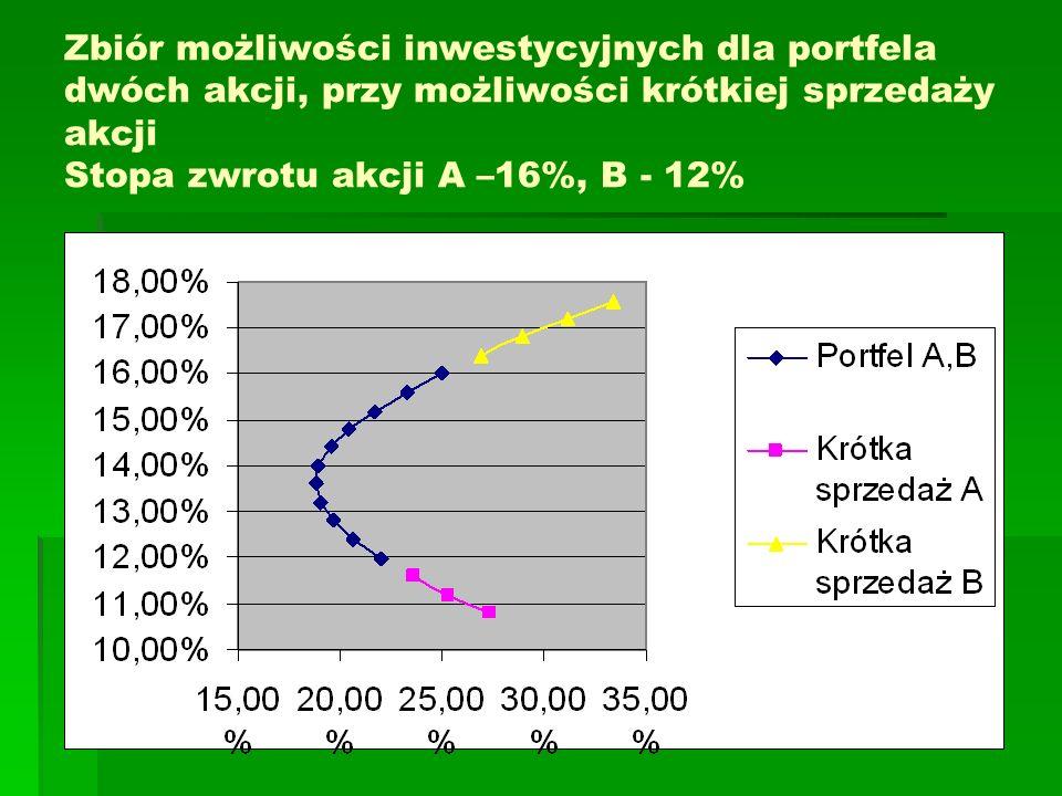 Zbiór możliwości inwestycyjnych dla portfela dwóch akcji, przy możliwości krótkiej sprzedaży akcji Stopa zwrotu akcji A –16%, B - 12%