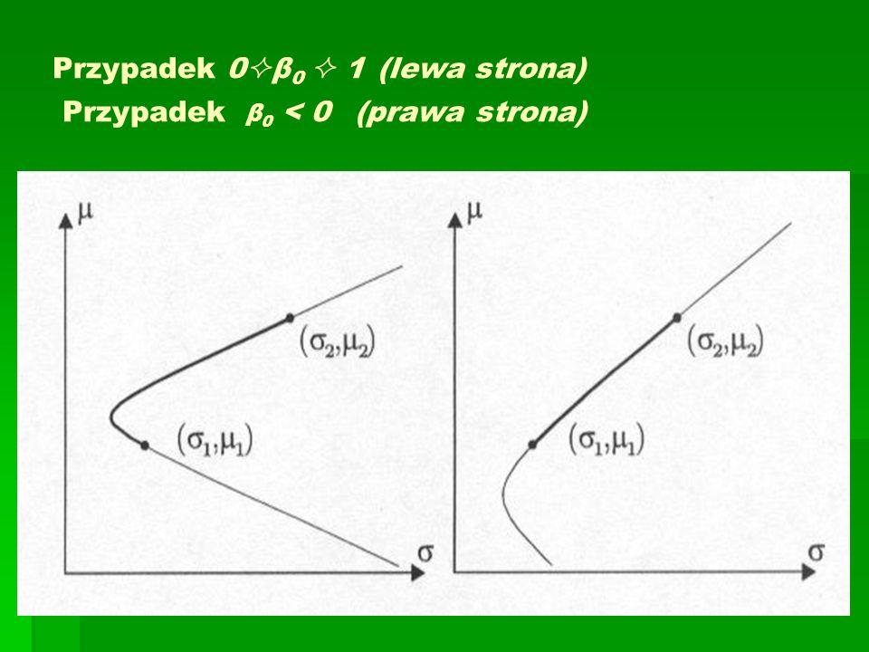 Przypadek 0β0  1 (lewa strona) Przypadek β0 < 0 (prawa strona)