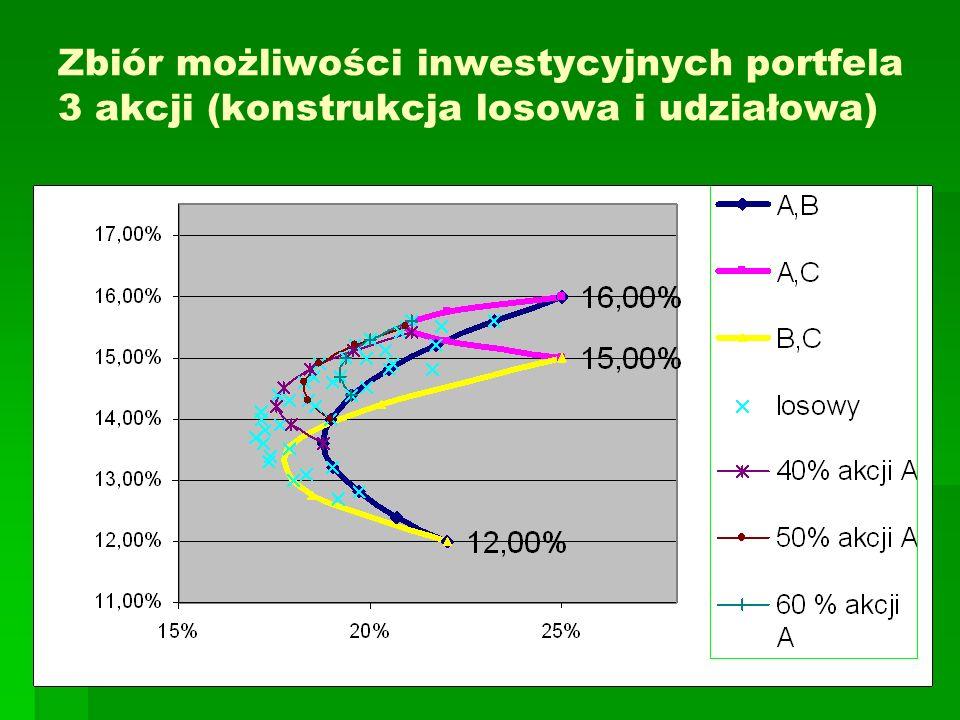 Zbiór możliwości inwestycyjnych portfela 3 akcji (konstrukcja losowa i udziałowa)