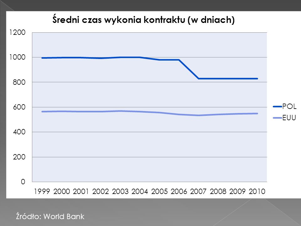 Źródło: World Bank