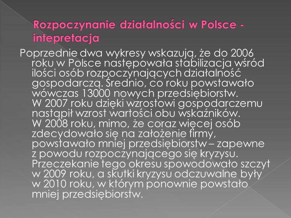 Rozpoczynanie działalności w Polsce - intepretacja
