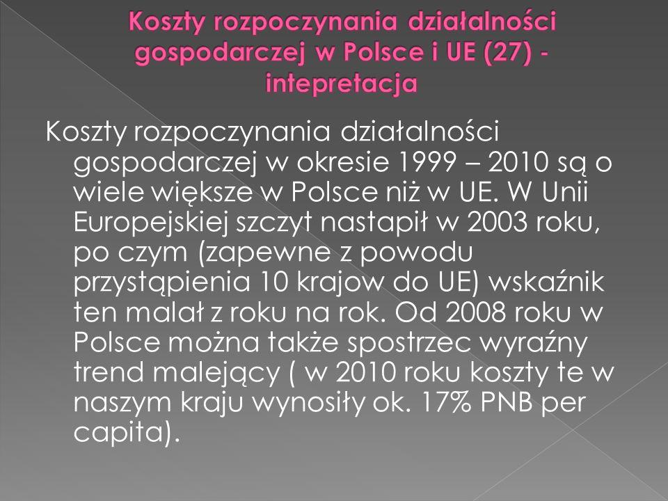 Koszty rozpoczynania działalności gospodarczej w Polsce i UE (27) - intepretacja