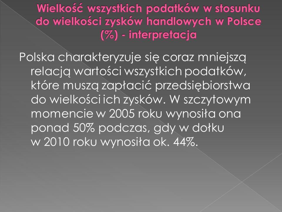 Wielkość wszystkich podatków w stosunku do wielkości zysków handlowych w Polsce (%) - interpretacja