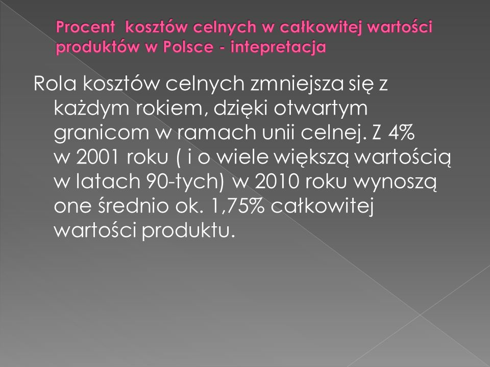 Procent kosztów celnych w całkowitej wartości produktów w Polsce - intepretacja