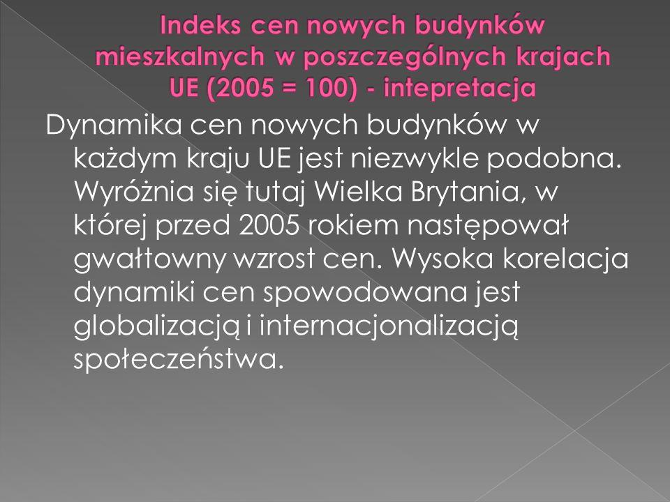 Indeks cen nowych budynków mieszkalnych w poszczególnych krajach UE (2005 = 100) - intepretacja