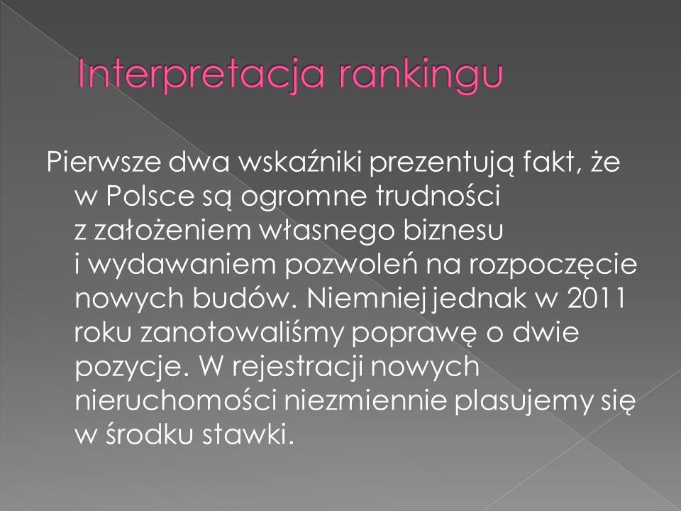 Interpretacja rankingu