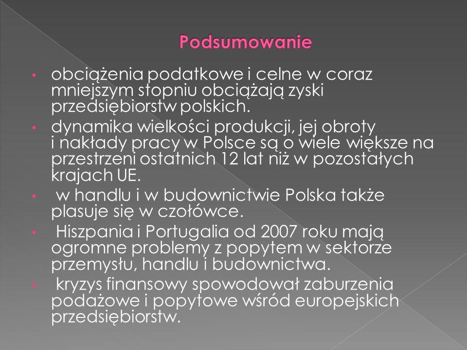 Podsumowanie obciążenia podatkowe i celne w coraz mniejszym stopniu obciążają zyski przedsiębiorstw polskich.