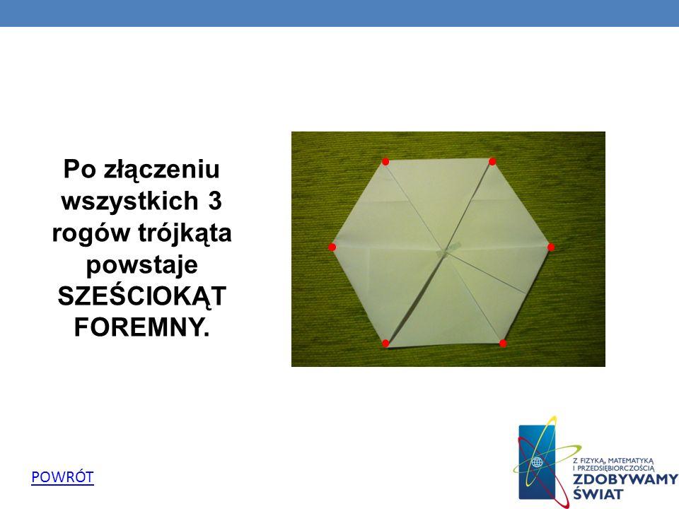 Po złączeniu wszystkich 3 rogów trójkąta powstaje SZEŚCIOKĄT FOREMNY.