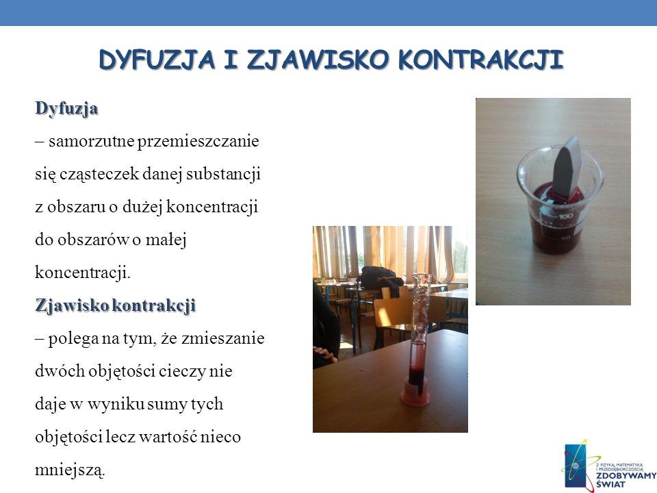 Dyfuzja i zjawisko kontrakcji