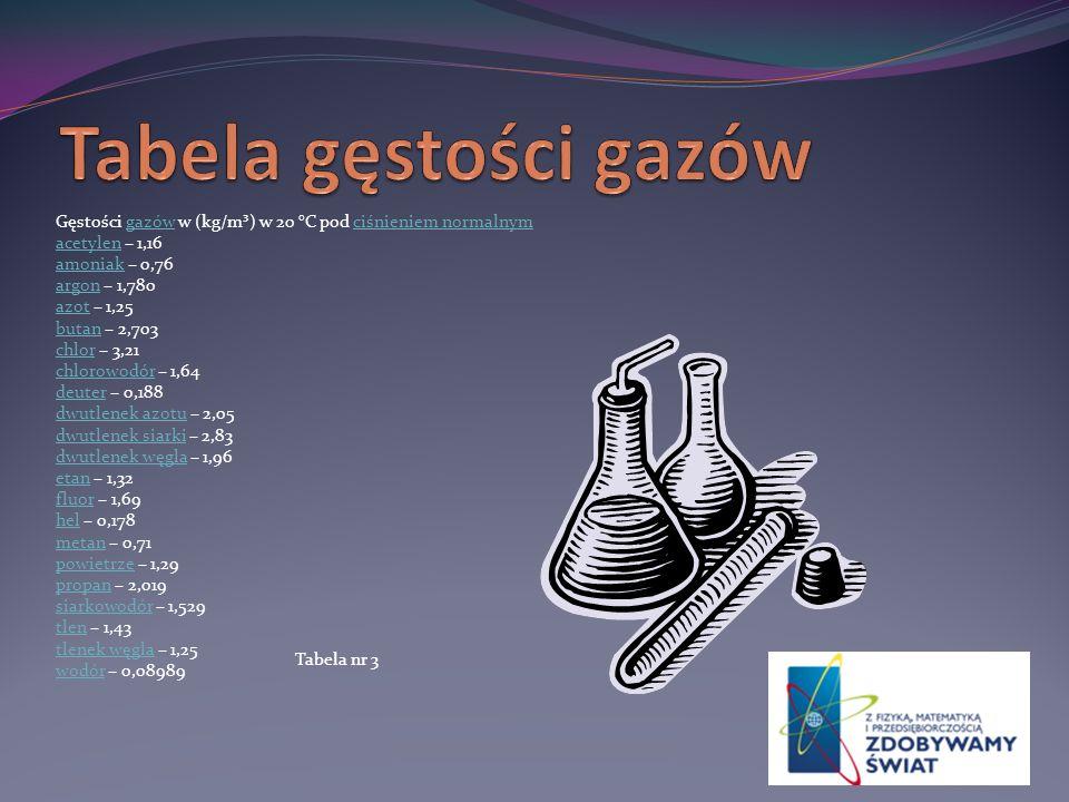 Tabela gęstości gazów Gęstości gazów w (kg/m³) w 20 °C pod ciśnieniem normalnym. acetylen – 1,16. amoniak – 0,76.