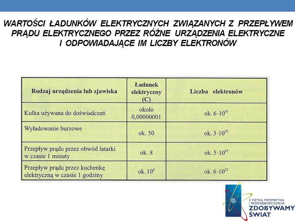 Wartości ładunków elektrycznych związanych z przepływem prądu elektrycznego przez różne urządzenia elektryczne i odpowiadające im liczby elektronów