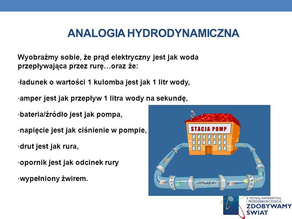 Analogia hydrodynamiczna
