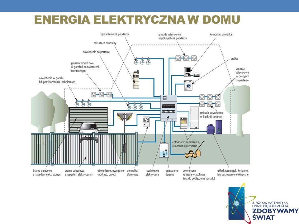 Energia elektryczna w domu