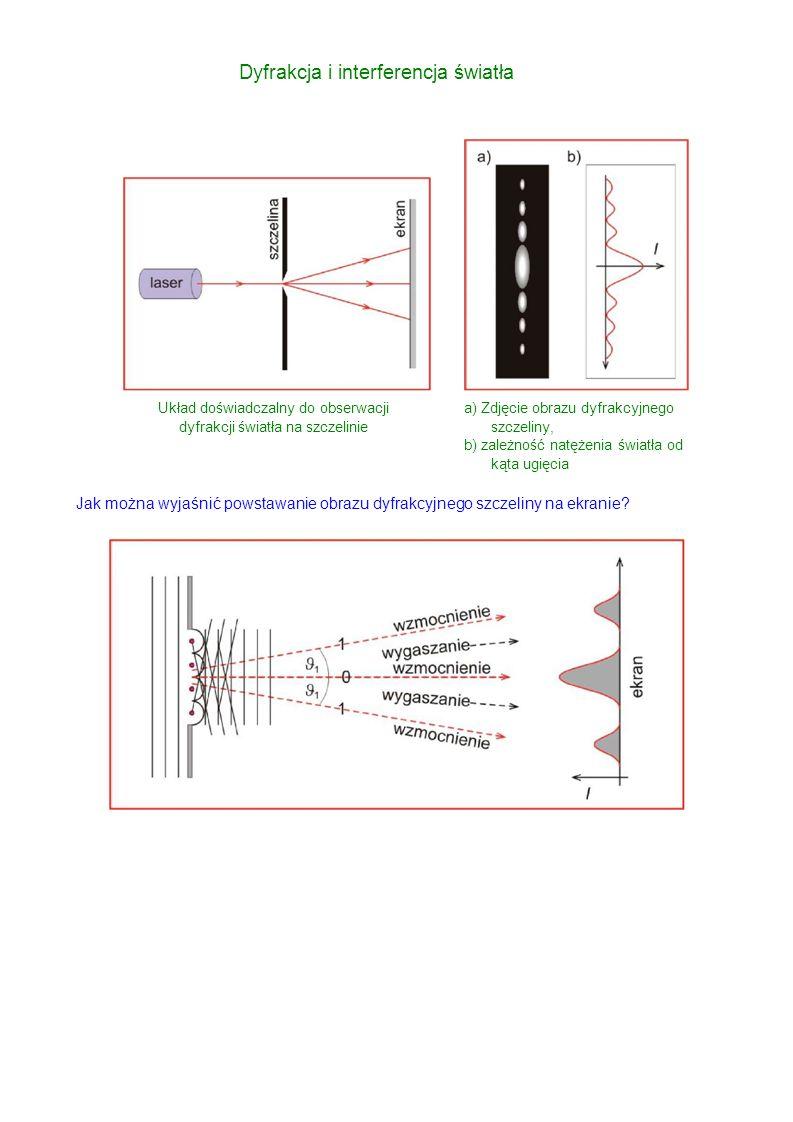 Układ doświadczalny do obserwacji dyfrakcji światła na szczelinie