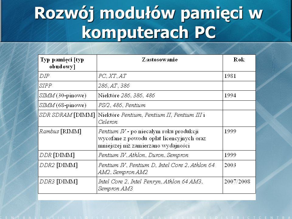 Rozwój modułów pamięci w komputerach PC