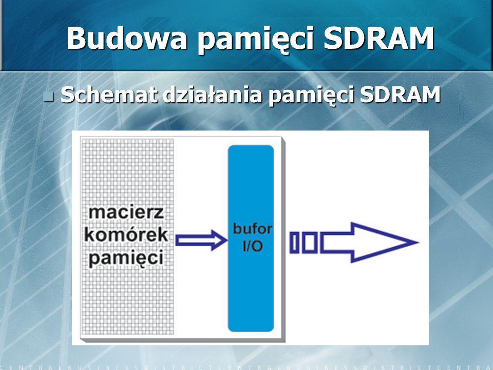Budowa pamięci SDRAM Schemat działania pamięci SDRAM
