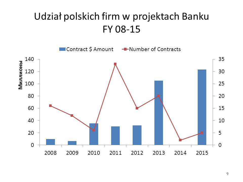 Dystrybucja kontraktów polskich firm według rodzaju zamówienia FY 08-15