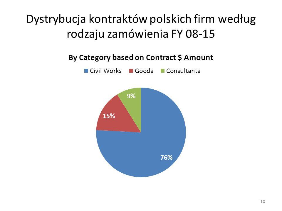 Podział na sektory według kontraktów przyznanych polskim firmom w projektach Banku
