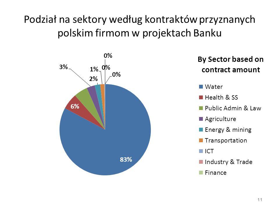Geograficzny podział kontraktów przyznanych polskim firmom