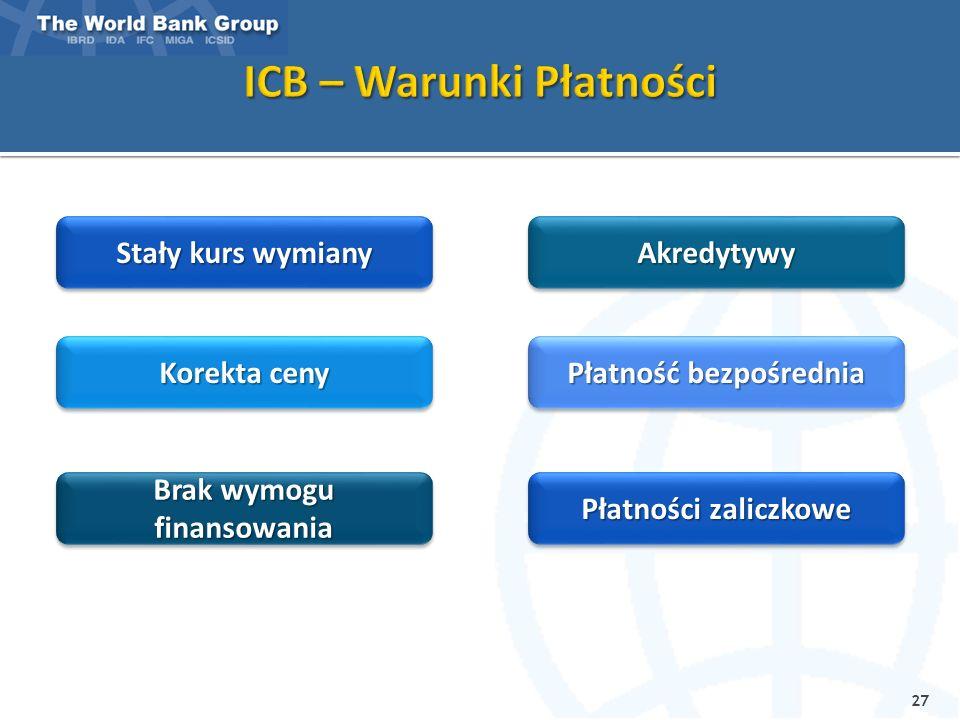 Inne Metody Międzynarodowy Przetarg Ograniczony (LIB)