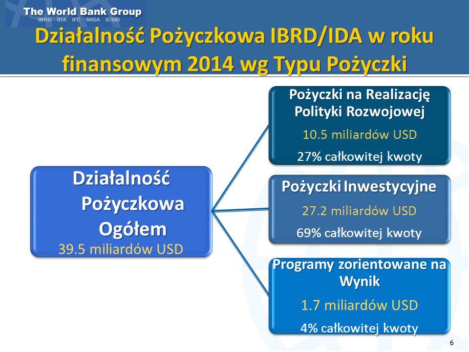 IBRD/IDA Rok Finansowy 2014 Rozkład Wolumenu Projektów wg Regionów