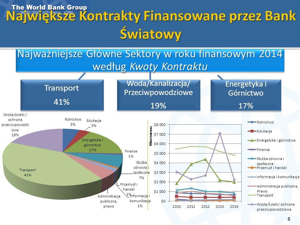 Udział polskich firm w projektach Banku FY 08-15